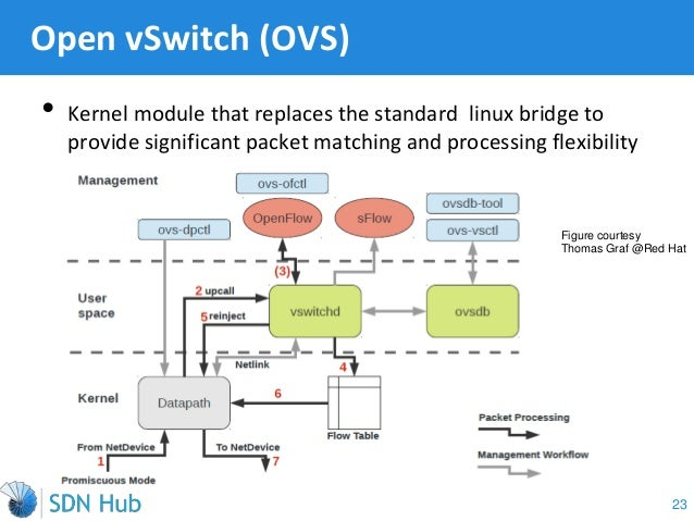 linux network bridge tutorial