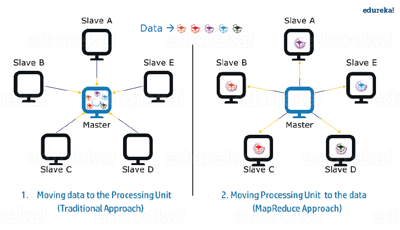hadoop and mapreduce tutorial